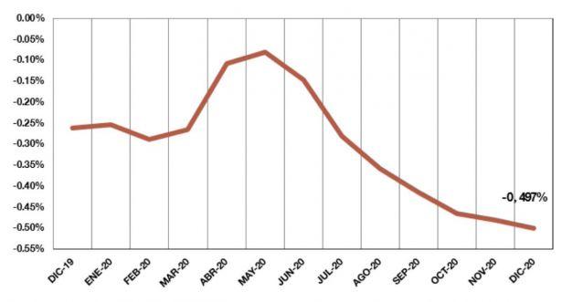 El índice euríbor baja hasta el -0,497 % en diciembre