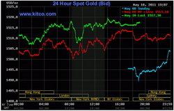 El precio del oro se recupera