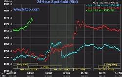 La onza de oro supera los 1.574 dólares ante la crisis de Europa y EEUU