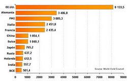 Estados Unidos encabeza la lista de reservas mundiales de oro