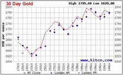 El precio del oro es impulsado por la crisis crediticia europea