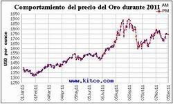 """""""El mercado del oro mantiene su brillo a largo plazo"""""""