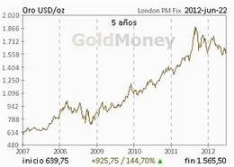 El precio del oro se ha revalorizado un 100% desde 2008