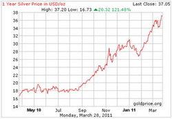 Por qué el precio de la plata continuará al alza